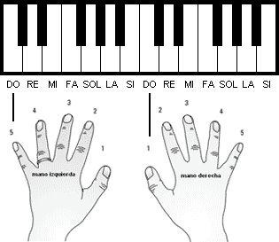 los dedos en el piano - Buscar con Google