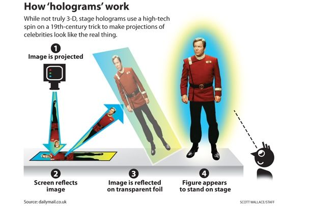 Holograms, live onstage