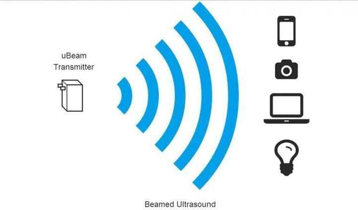 Charging with ultrasound: uBeam has functional prototype