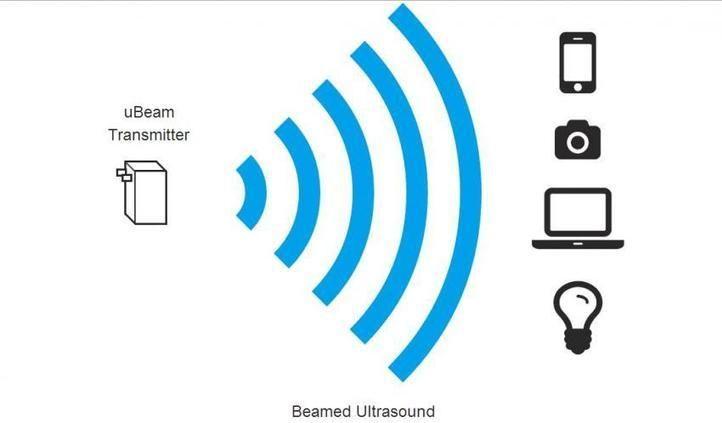 Charging with ultrasound: uBeam has functional prototype