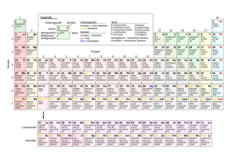 Chemisches Element – Wikipedia