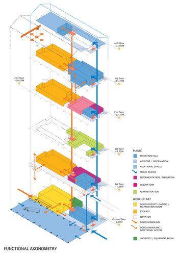 Lacaton & Vassal Architectes — FRAC (Fond Régional d'Art Contemporain) de la Région Nord Pas-de-Calais