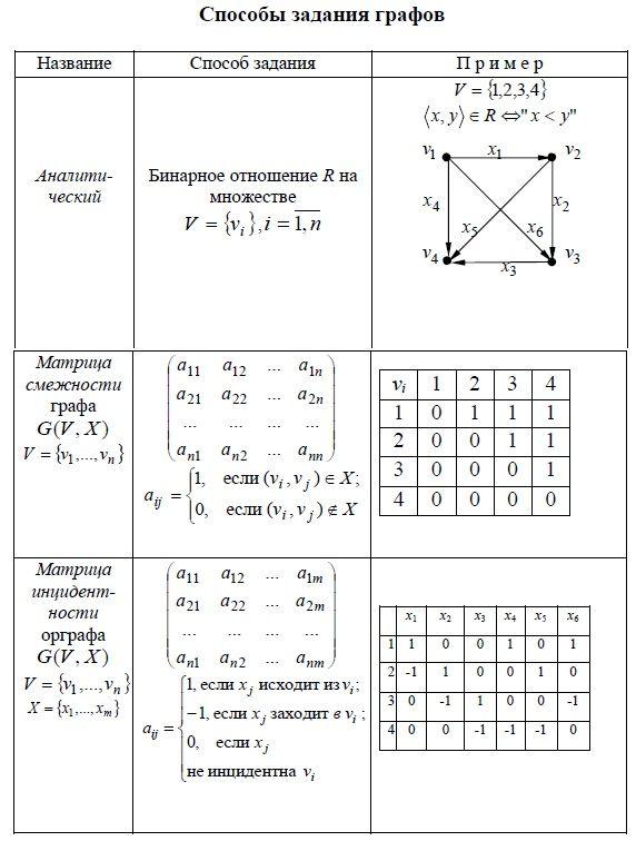 Решение задачи по математике матрицы задачи на ветвления с решениями 10 класс
