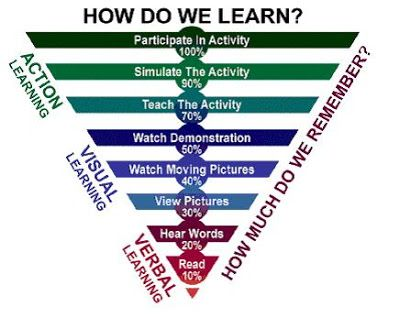How Students Learn - Life of an Educator by Justin Tarte: April 2013