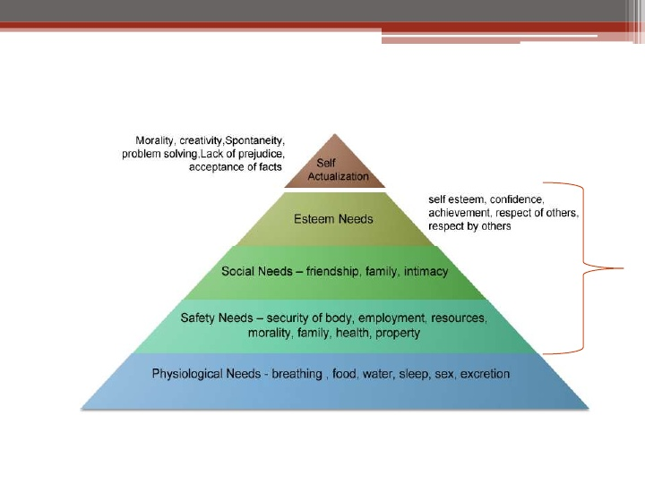 an overview of the hierarchy of needs by abraham maslow Abraham maslow (1908-1970) started his professional career as a behaviourist, however moved on to become a psychoanalyst in 1943, in a paper titled a theory of human motivation, he proposed the psychological theory known as maslow's hierarchy of needs.