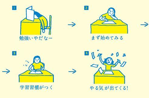 1.勉強いやだなー → 2.まず始めてみる → 3.学習習慣がつく → 4.やる気が出てくる!
