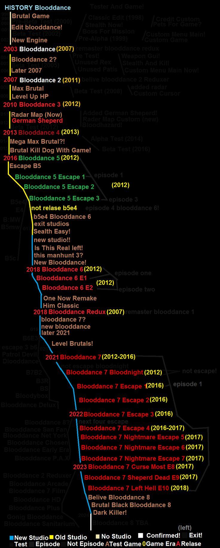 Blooddance List Game