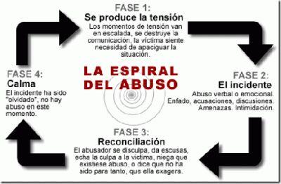 Rasgos psicológicos del maltratador y espiral de abuso. - Vida Lúcida