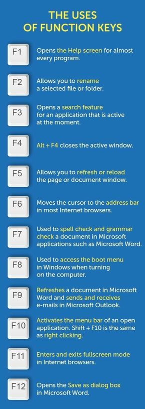 F1 to F12: here's how the function keys on your keyboard can save you tons of time