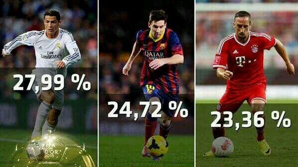 Ganador CR7 sobre Messi y Ribery
