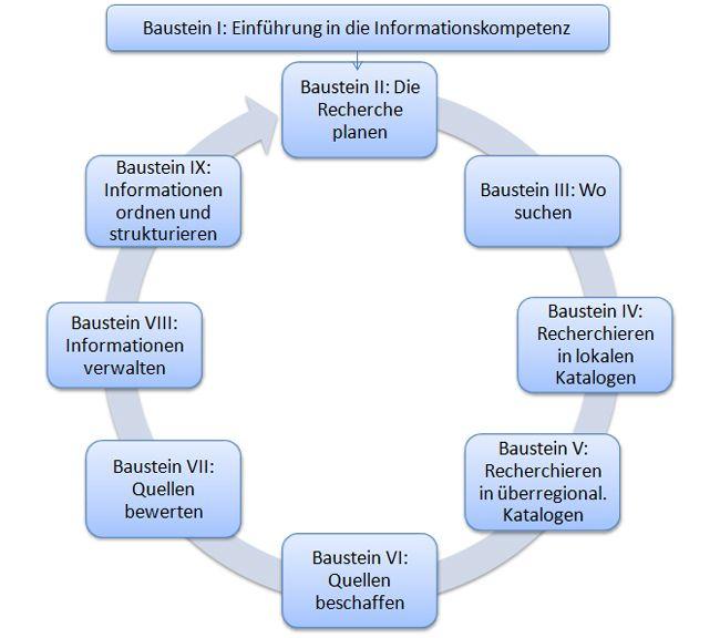 E-Learning Uni Augsburg: Infokompetenz