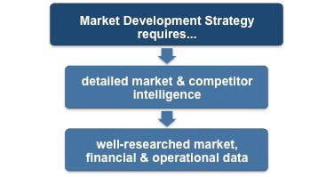 Market development strategy Ansoff matrix