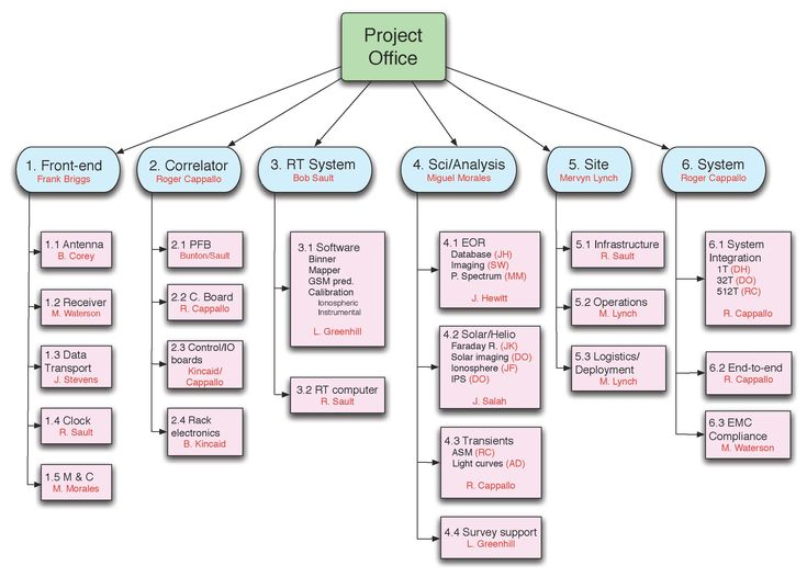 research paper software project management pdf