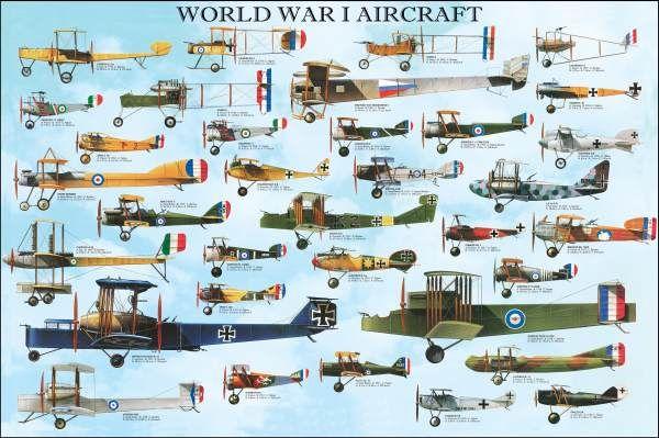 German strategic bombing during World War I