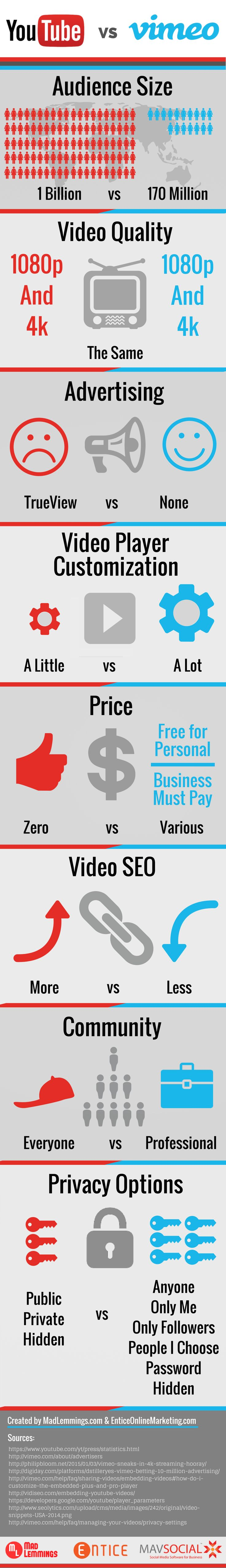 Vimeo vs YouTube: Which Video Platform is Right For You?