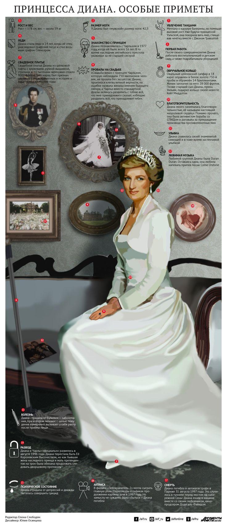 Смотрите в инфографике АиФ.ru подборку особых приметы принцессы Дианы.