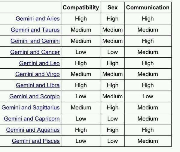 Image Discovered By Find Images And Videos About Love Gemini And Zodiac Signs On We Heart It The A Taurus Compatibility Chart Gemini Gemini Compatibility