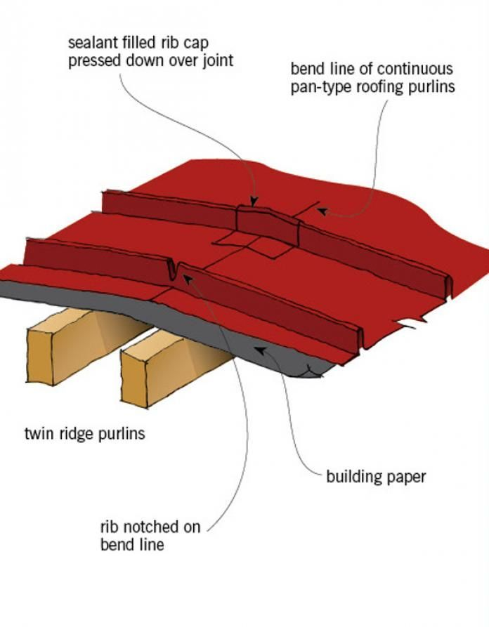 Pin On Roof Cladding