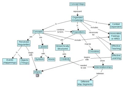 Concept map - Wikipedia, the free encyclopedia