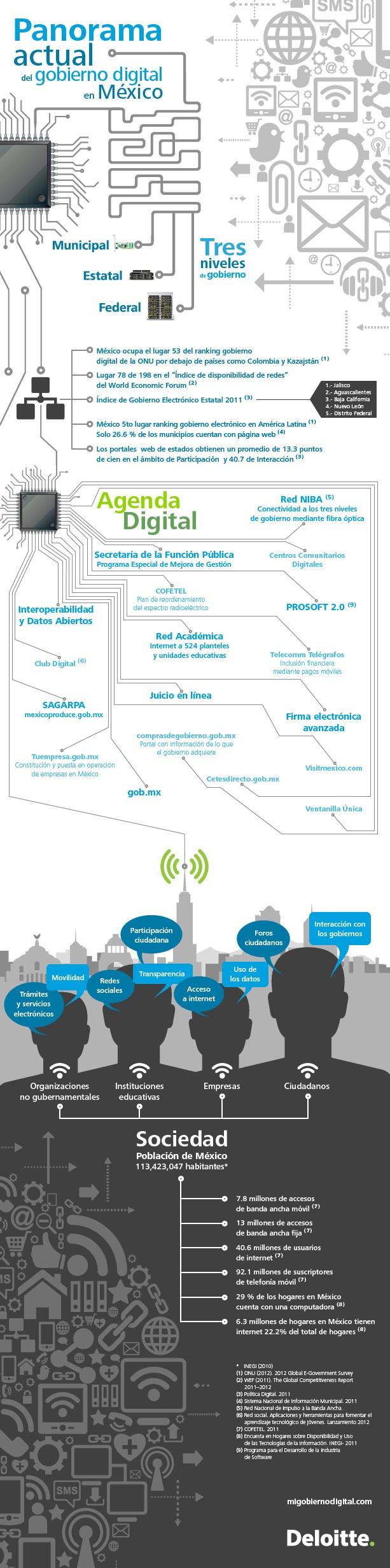 Panorama actual del gobierno digital en México (2012)
