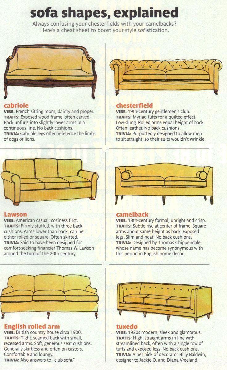 These Diagrams Are Everything You Need To Decorate Your Home Interior Design Cheat Sheets FTW Sofa Shapes And Their Names