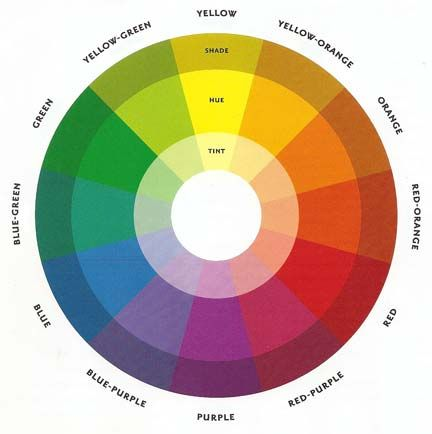 color wheel coordination. Colors next to each other are okay to wear with each other
