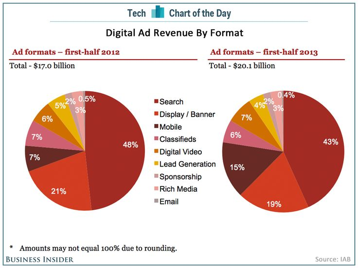 Mobile ad share doubles in the last year.