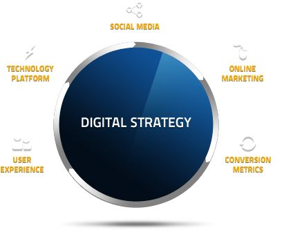 Digital strategy as part of your marketing strategy - Brand You. What is digital?  Nowadays, most businesses use a digital strategy. Why? Because it works! Not only does it save you time, energy and money but it is more effective by measuring the results you need.  It takes so much time to do develop your business offline but if you include more of an online presence, you are sure to get better results. Read more: http://brandyou.ie/digital-strategy-as-part-of-your-marketing-strategy/