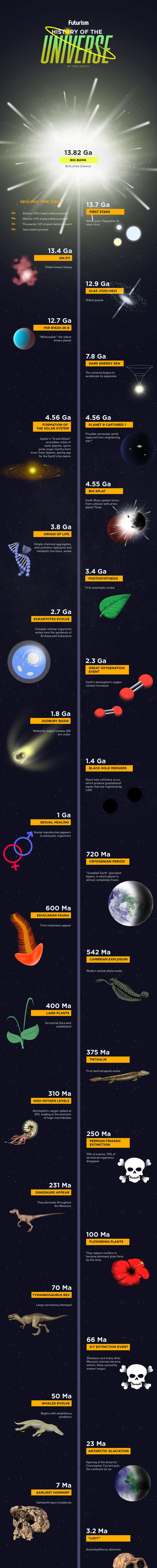 The Universe has undergone so much change over its 13.7 billion-year history. Take a journey through our great cosmic timeline.   http://futurism.com/images/the-history-of-the-universe-infographic/?utm_campaign=coschedule&utm_source=pinterest&utm_medium=Futurism&utm_content=The%20History%20Of%20The%20Universe%20%5BInfographic%5D