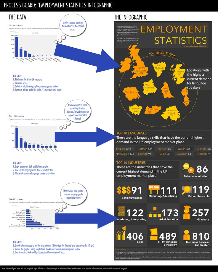 ProcessBoardEmploymentStatistics.jpg (2000×2500