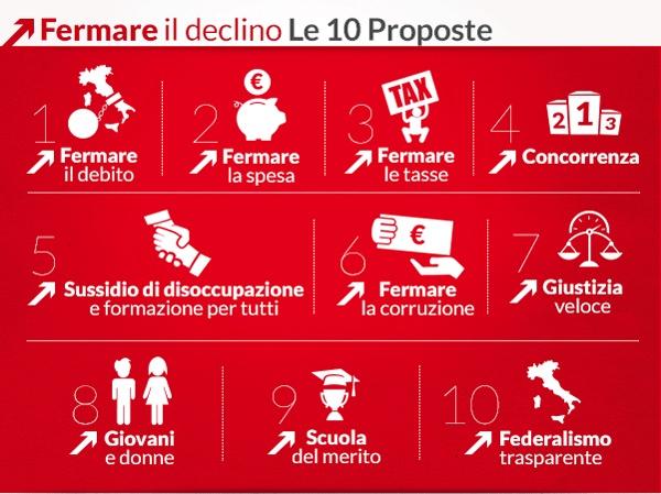 10 Proposte per Fermare il declino #Fare2013