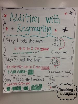 Image result for 4th grade addition anchor chart