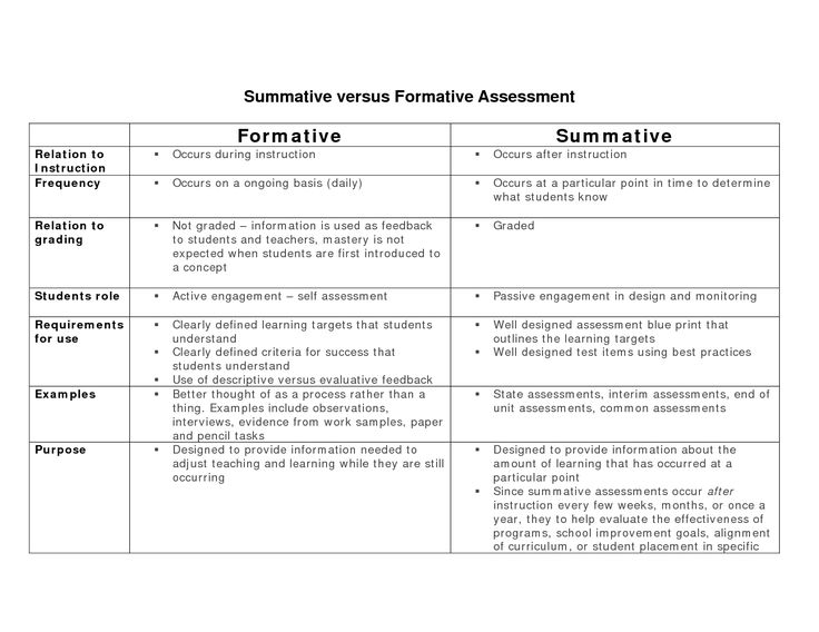 The  Best Examples Of Summative Assessment Ideas On