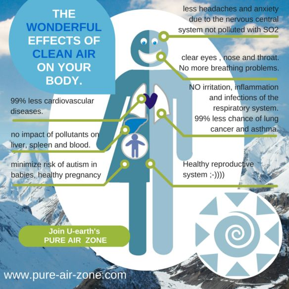 U-earth, the effects of clean air in a Pure Air Zone