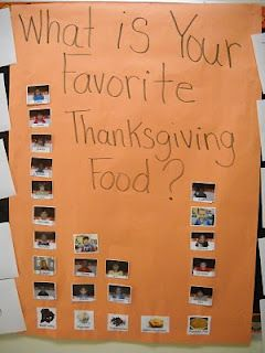 Thanksgiving food tasting and graph. Cute way to teach charts!
