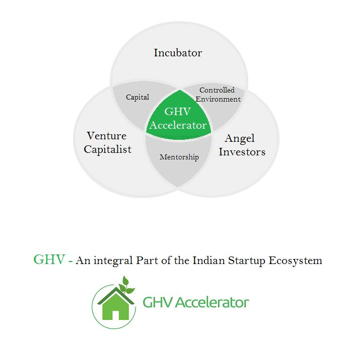 @GHVAccelerator-An #Integral  part of #startup #Ecosystem. #entrepreneur @VikramUpadhyaya http://ghvaccelerator.com  #GHV
