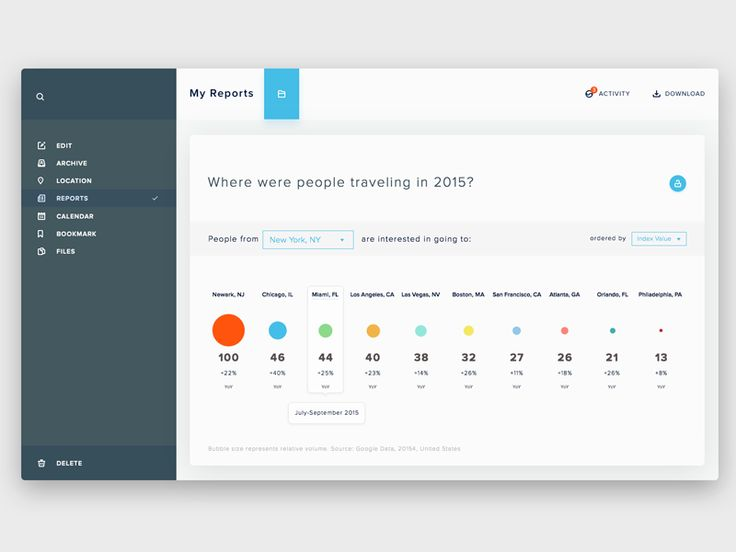 Dashboard/Analytics Page Inspiration – Muzli -Design Inspiration