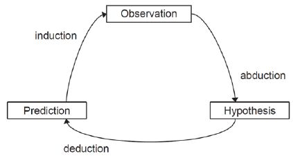 abductive reasoning - Google Search