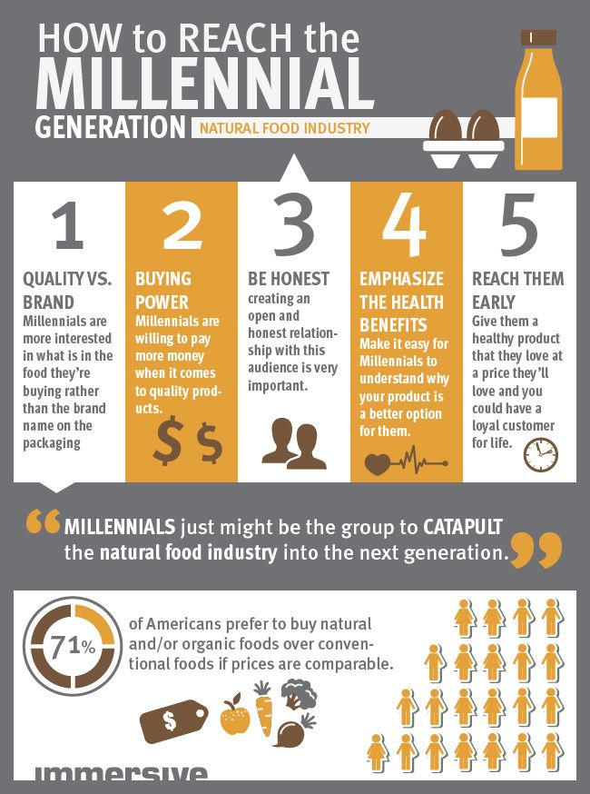food in millennial generation It's no secret that the millennial generation has the greatest buying power in today's market there are more millennials working and earning a living than any.