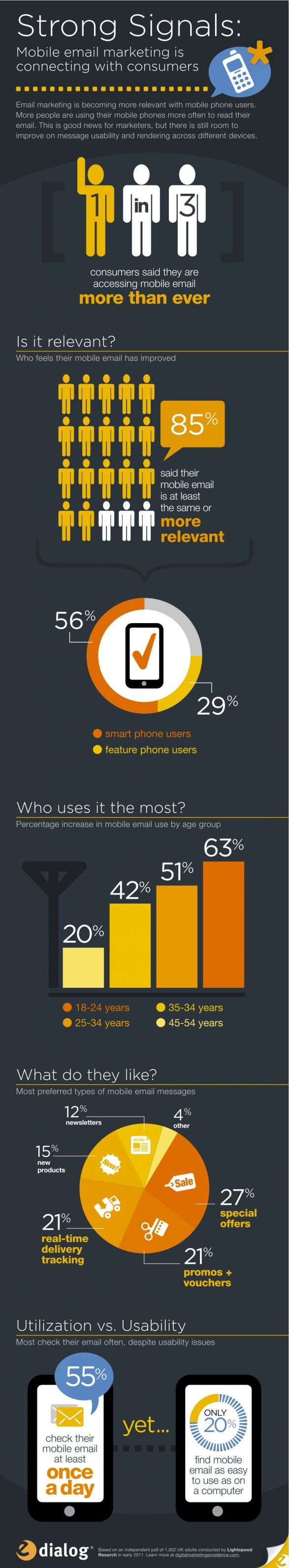 The Rise of Mobile Email Marketing | http://www.logmycalls.com: Marketing Stats, Digital Marketing, Social Media, Email Marketing, Socialmedia, Mobiles Email, Mobiles Marketing, Marketing Infographic, Emailmarketing