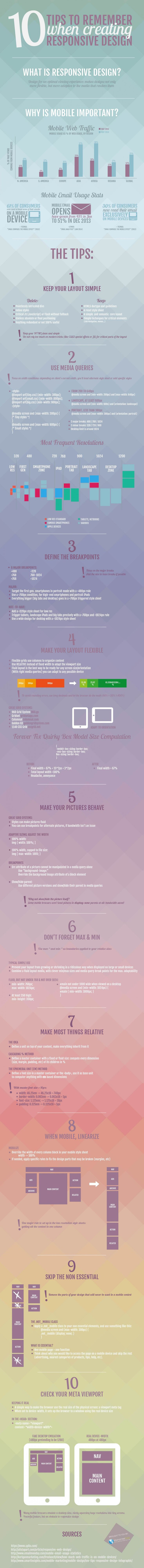 10 Tips to Create Effective Responsive Design #infographic