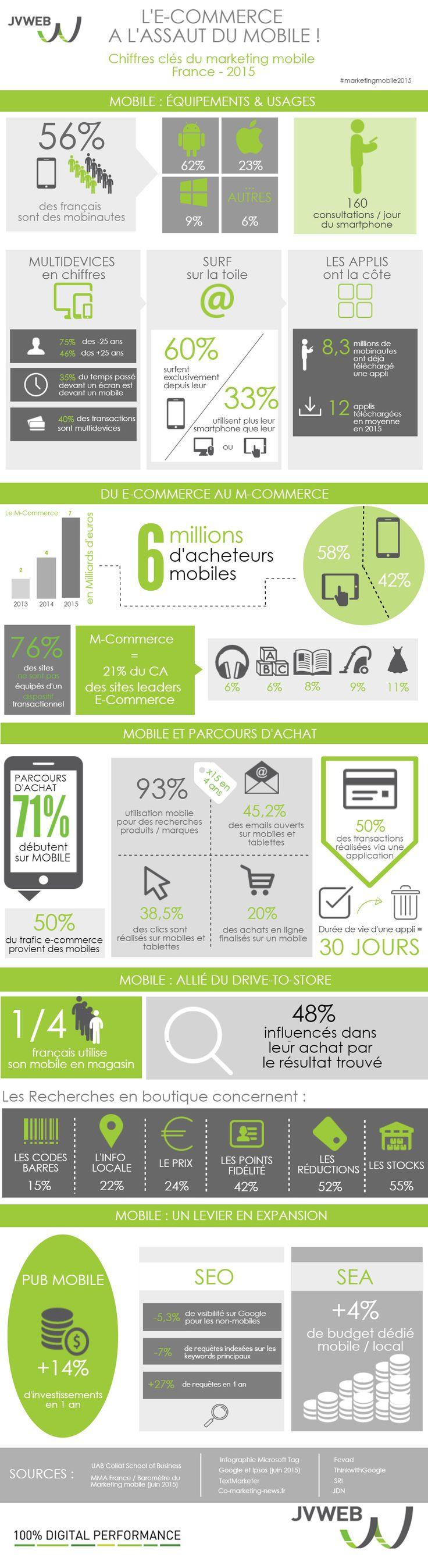 Les français consultent leur mobile 160 fois par jour et 60% d'entre eux surfent sur le net exclusivement via leur smartphone. Ces nouvelles pratiques ont