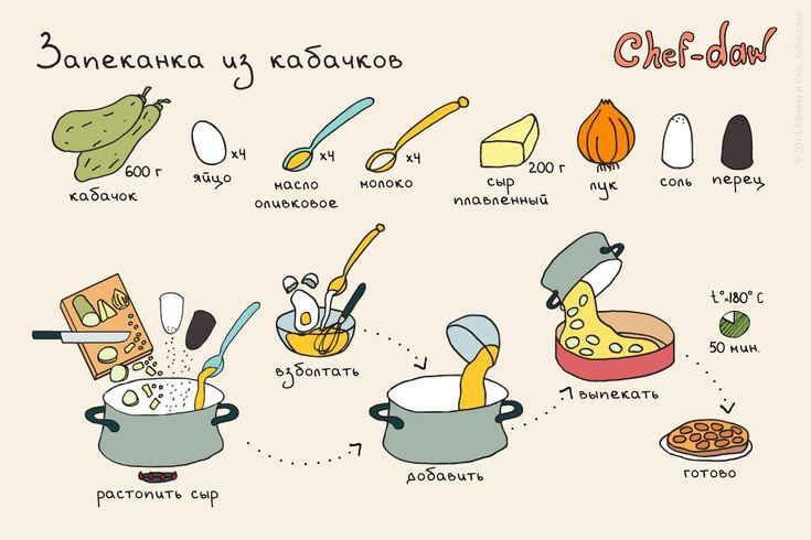 chef_daw_zapekanka_iz_kabachkov