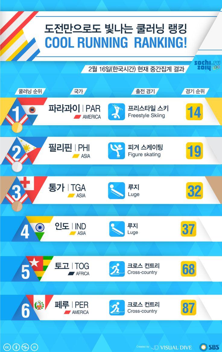 [인포그래픽] 2014년 소치 동계올림픽, 도전만으로도 빛나는 '쿨러닝 랭킹' #coolrunning / #Infographic ⓒ 비주얼다이브 무단 복사·전재·재배포 금지