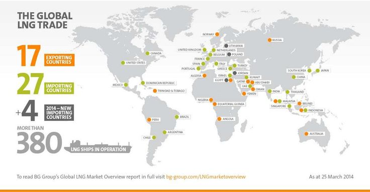 BGGroup infographic: the global LNG trade Gastech pic.twitter.com/voTxgwQjQw