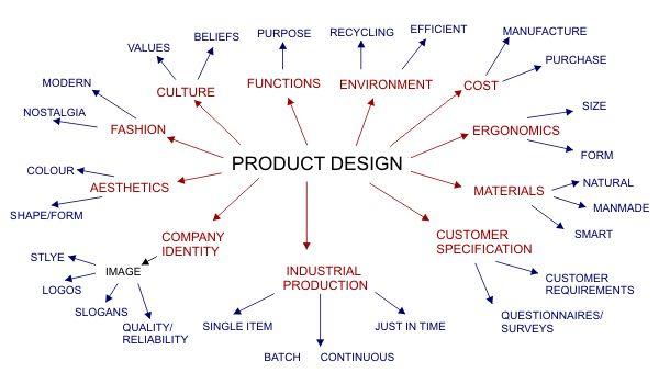 Factors that influence product development