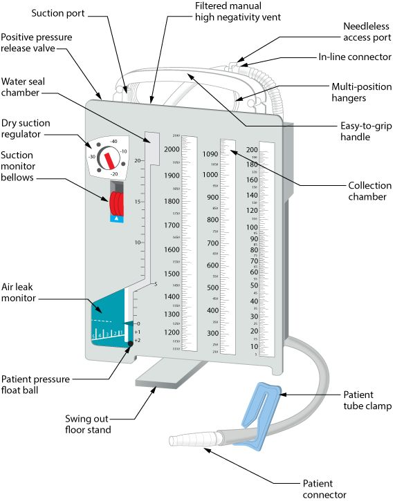 Chest tube drainage system with labelled parts