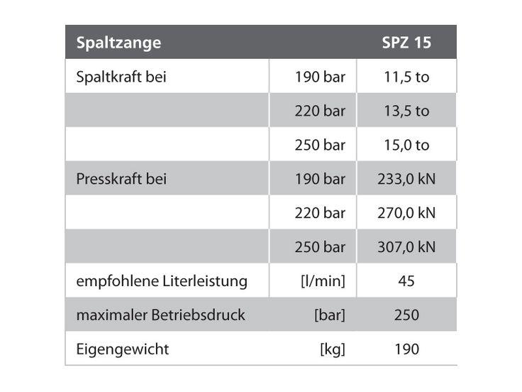 Greifer & Spaltzangen - Forstwirtschaft - STEPA Farmkran