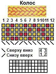 Схемы ткачества поясов на дощечках
