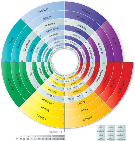 Spiral Periodic Table - such a useful formulation.